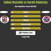 Callum Reynolds vs Harold Odametey h2h player stats