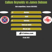 Callum Reynolds vs James Dobson h2h player stats