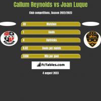 Callum Reynolds vs Joan Luque h2h player stats