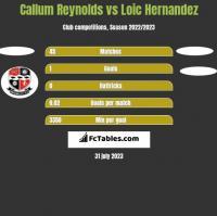 Callum Reynolds vs Loic Hernandez h2h player stats