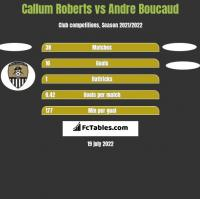 Callum Roberts vs Andre Boucaud h2h player stats