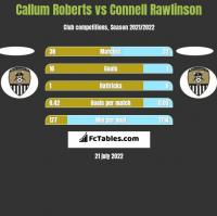Callum Roberts vs Connell Rawlinson h2h player stats