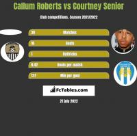 Callum Roberts vs Courtney Senior h2h player stats