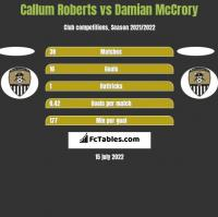 Callum Roberts vs Damian McCrory h2h player stats