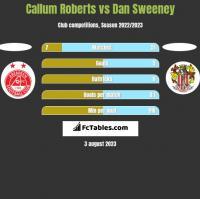 Callum Roberts vs Dan Sweeney h2h player stats
