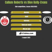 Callum Roberts vs Dion Kelly-Evans h2h player stats