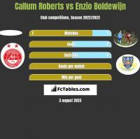 Callum Roberts vs Enzio Boldewijn h2h player stats