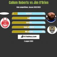 Callum Roberts vs Jim O'Brien h2h player stats