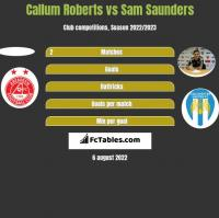 Callum Roberts vs Sam Saunders h2h player stats