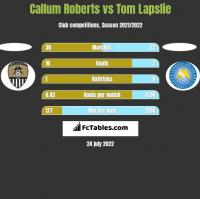 Callum Roberts vs Tom Lapslie h2h player stats