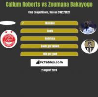 Callum Roberts vs Zoumana Bakayogo h2h player stats