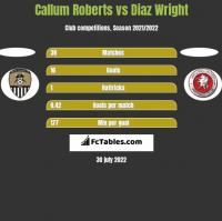 Callum Roberts vs Diaz Wright h2h player stats
