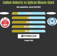 Callum Roberts vs Ephron Mason-Clark h2h player stats