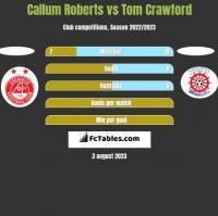 Callum Roberts vs Tom Crawford h2h player stats