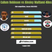 Callum Robinson vs Ainsley Maitland-Niles h2h player stats