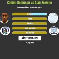 Callum Robinson vs Alan Browne h2h player stats
