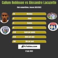 Callum Robinson vs Alexandre Lacazette h2h player stats