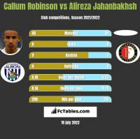 Callum Robinson vs Alireza Jahanbakhsh h2h player stats