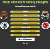 Callum Robinson vs Anthony Pilkington h2h player stats