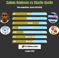 Callum Robinson vs Charlie Austin h2h player stats