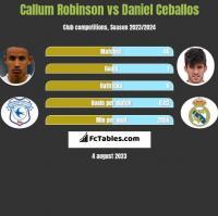 Callum Robinson vs Daniel Ceballos h2h player stats