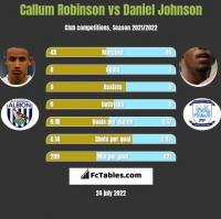 Callum Robinson vs Daniel Johnson h2h player stats