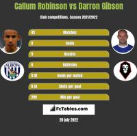Callum Robinson vs Darron Gibson h2h player stats