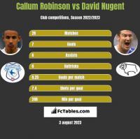 Callum Robinson vs David Nugent h2h player stats