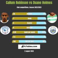 Callum Robinson vs Duane Holmes h2h player stats