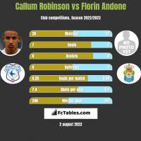 Callum Robinson vs Florin Andone h2h player stats