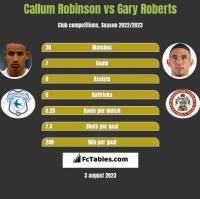 Callum Robinson vs Gary Roberts h2h player stats