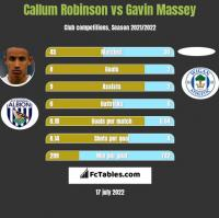 Callum Robinson vs Gavin Massey h2h player stats