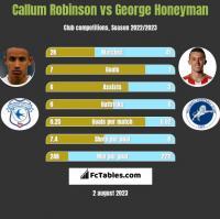 Callum Robinson vs George Honeyman h2h player stats