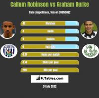 Callum Robinson vs Graham Burke h2h player stats