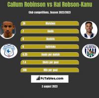 Callum Robinson vs Hal Robson-Kanu h2h player stats