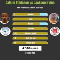 Callum Robinson vs Jackson Irvine h2h player stats
