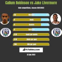 Callum Robinson vs Jake Livermore h2h player stats