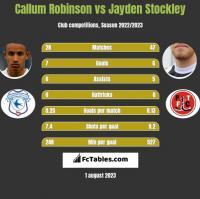 Callum Robinson vs Jayden Stockley h2h player stats