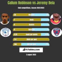 Callum Robinson vs Jeremy Bela h2h player stats