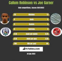 Callum Robinson vs Joe Garner h2h player stats