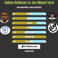 Callum Robinson vs Jon Miguel Toral h2h player stats