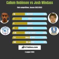 Callum Robinson vs Josh Windass h2h player stats