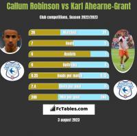 Callum Robinson vs Karl Ahearne-Grant h2h player stats