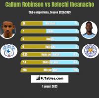 Callum Robinson vs Kelechi Iheanacho h2h player stats