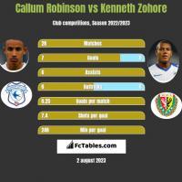 Callum Robinson vs Kenneth Zohore h2h player stats
