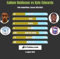 Callum Robinson vs Kyle Edwards h2h player stats