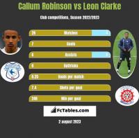 Callum Robinson vs Leon Clarke h2h player stats