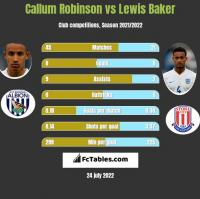 Callum Robinson vs Lewis Baker h2h player stats