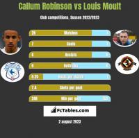 Callum Robinson vs Louis Moult h2h player stats