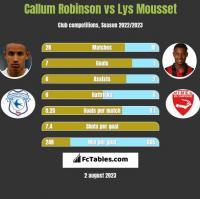 Callum Robinson vs Lys Mousset h2h player stats